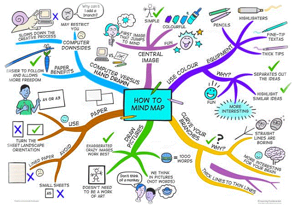 mentalna mapa