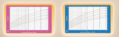 Grafikoni rasta Svjetske zdravstvene organizacije za djevojčice (lijevo) i dječake (desno)