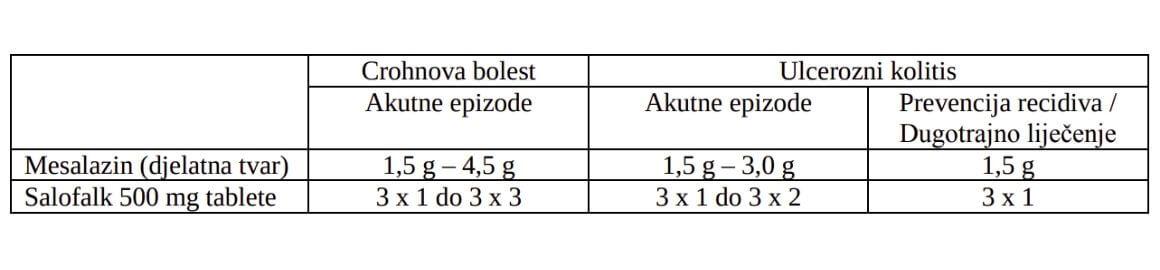 Salofalk