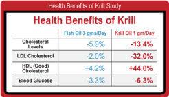 krill-oil-studija