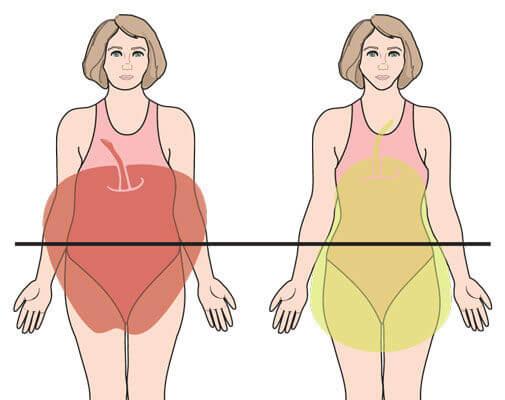 Oblik tijela