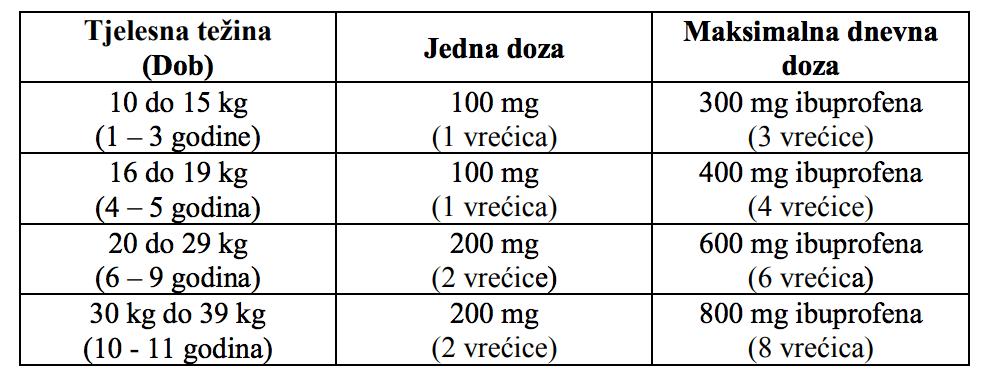 rapidol s100 preporucena doza za djecu do 11 godina do 39 kg