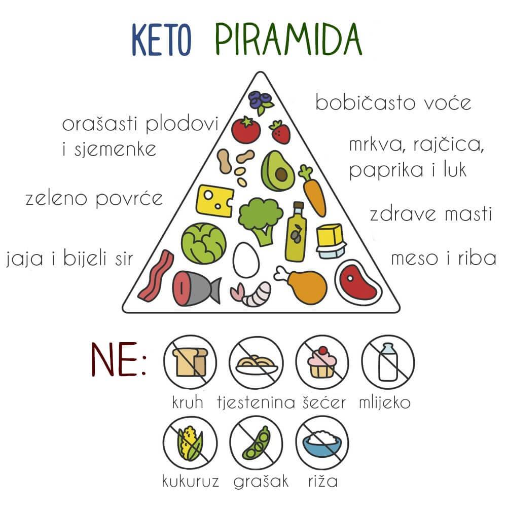 ketogena_dijeta3