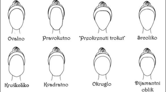 Oblici-lica