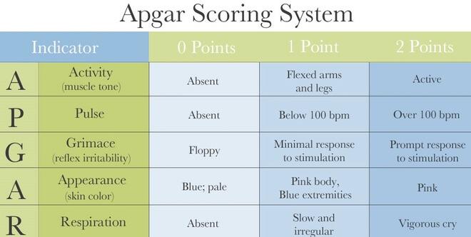 aspgar test