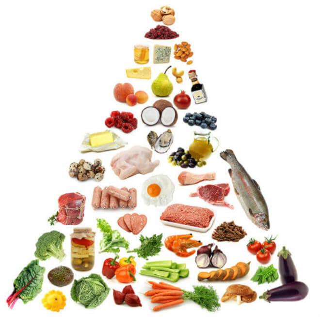LCHF piramida