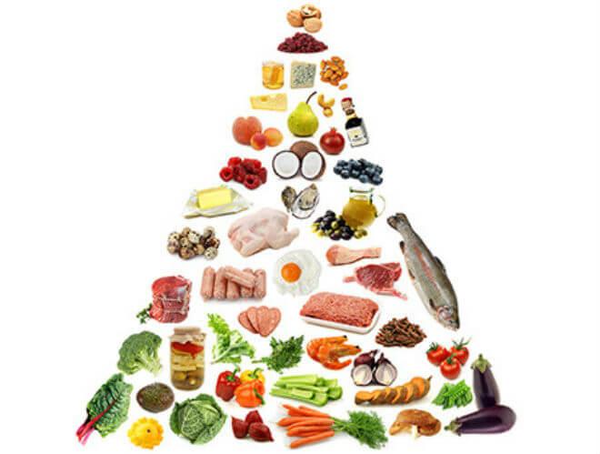 Piramida LCHF prehrane