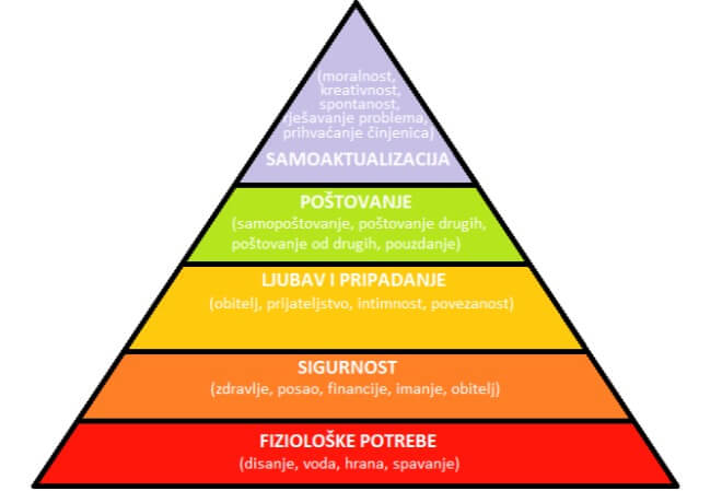 Maslowljeva-hijerarhija-potreba