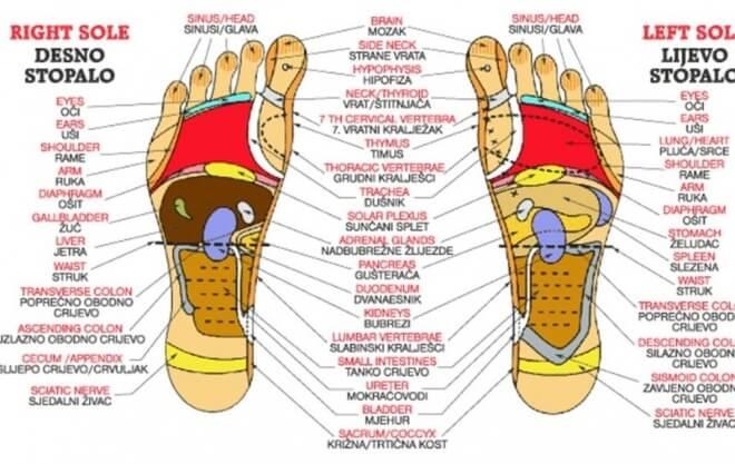 točke na stopalu