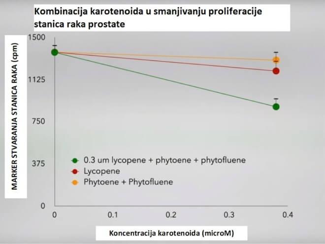 Karotenoidi i smanjivanje raka prostate